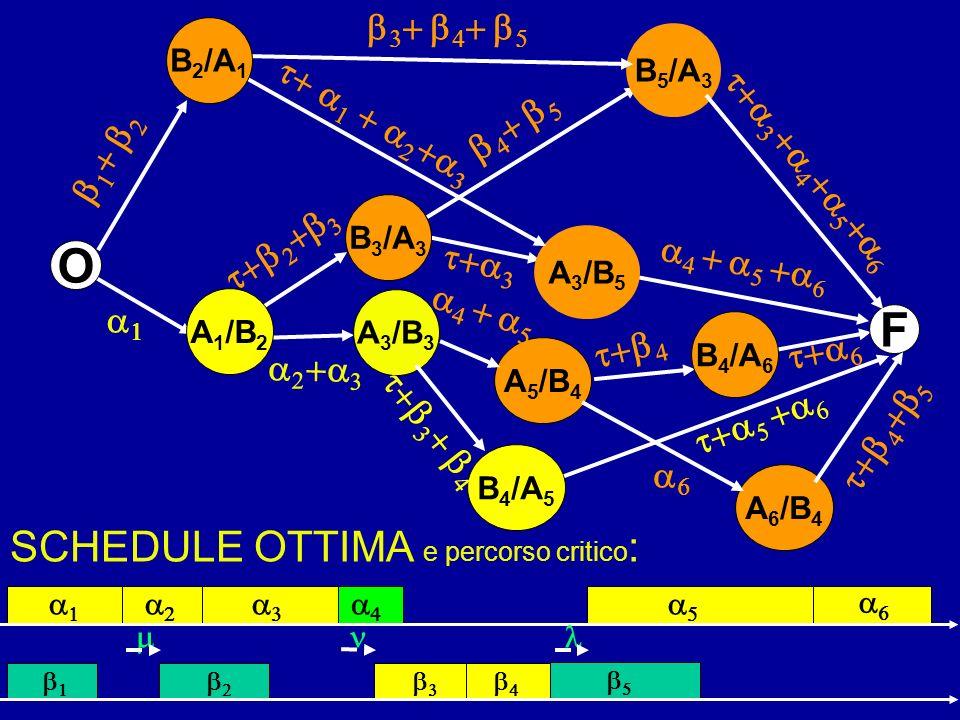 SCHEDULE OTTIMA e percorso critico : F O B 3 /A 3 A 5 /B 4 A 1 /B 2 A 3 /B 5 B 4 /A 6 B 5 /A 3 A 6 /B 4 B 2 /A 1 A 3 /B 3 B 4 /A 5