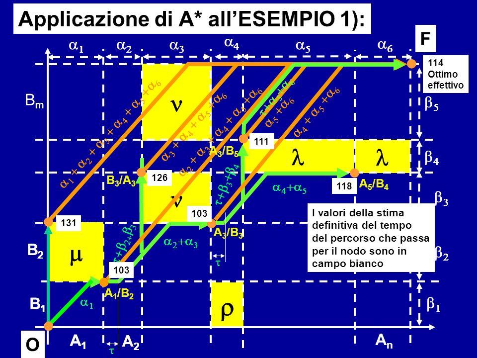 B1B1 B2B2 AnAn BmBm A1A1 A2A2 F O Applicazione di A* allESEMPIO 1): B1B1 B2B2 A1A1 A2A2 O A 5 /B 4 A 1 /B 2 A 3 /B 3 B 3 /A 3 I valori della stima def