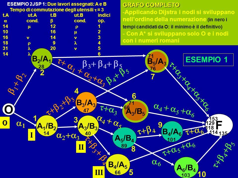 F O B 3 /A 3 A 5 /B 4 A 1 /B 2 A 3 /B 5 B 4 /A 6 B 5 /A 3 A 6 /B 4 B 2 /A 1 GRAFO COMPLETO -Applicando Dijstra i nodi si sviluppano nellordine della n