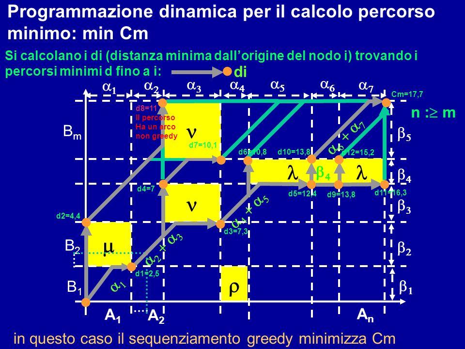 Programmazione dinamica per il calcolo percorso minimo: min Cm B1B1 B2B2 AnAn BmBm A1A1 A2A2 n : m d1=2,5 Si calcolano i di (distanza minima dallorigi