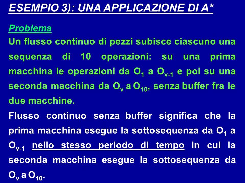ESEMPIO 3): UNA APPLICAZIONE DI A* Problema Un flusso continuo di pezzi subisce ciascuno una sequenza di 10 operazioni: su una prima macchina le opera