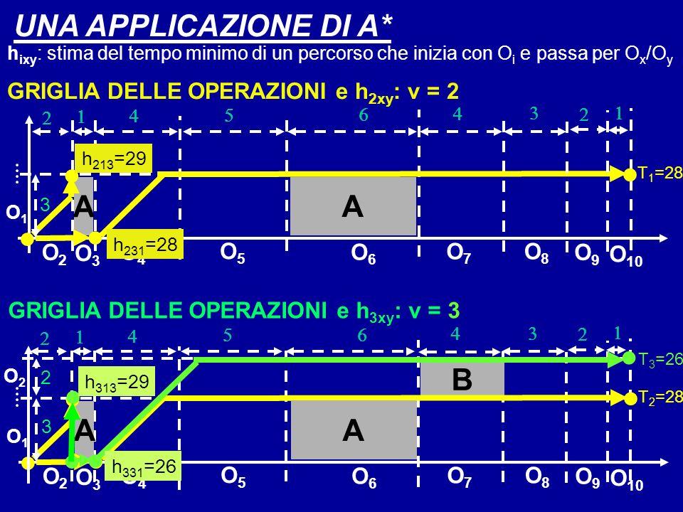 A O1O1 O7O7 O2O2 O3O3 O8O8 O4O4 O5O5 O6O6 O9O9 O 10 A T 1 =28 3 UNA APPLICAZIONE DI A* h ixy : stima del tempo minimo di un percorso che inizia con O