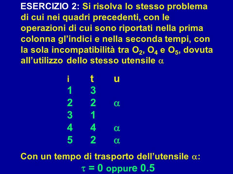 ESERCIZIO 2: Si risolva lo stesso problema di cui nei quadri precedenti, con le operazioni di cui sono riportati nella prima colonna glindici e nella