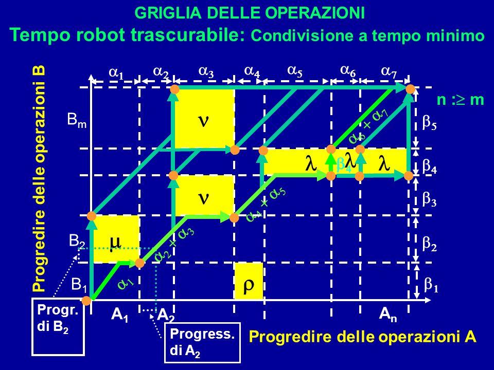 Progr. di B 2 Progress. di A 2 GRIGLIA DELLE OPERAZIONI Tempo robot trascurabile: Condivisione a tempo minimo Progredire delle operazioni A Progredire