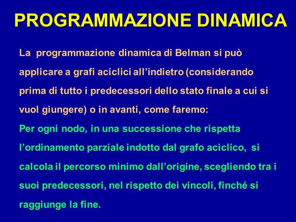 PROGRAMMAZIONE DINAMICA La programmazione dinamica di Belman si può applicare a grafi aciclici allindietro (considerando prima di tutto i predecessori