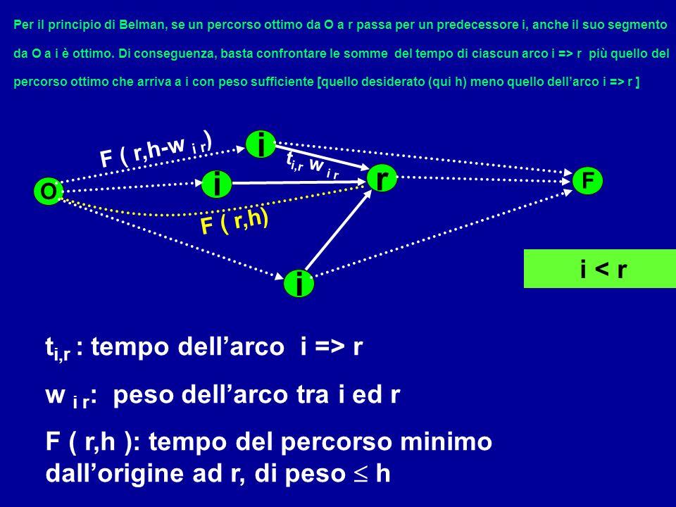 O r i i t i,r : tempo dellarco i => r w i r : peso dellarco tra i ed r F ( r,h ): tempo del percorso minimo dallorigine ad r, di peso h i < r i Per il