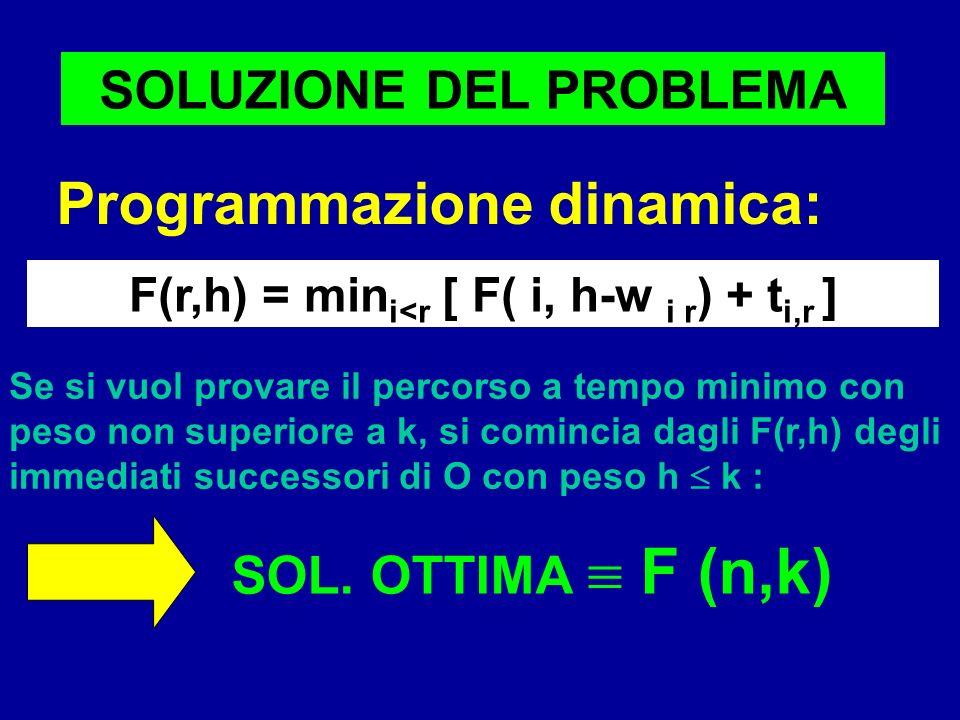 SOLUZIONE DEL PROBLEMA Programmazione dinamica: F(r,h) = min i<r [ F( i, h-w i r ) + t i,r ] SOL. OTTIMA F (n,k) Se si vuol provare il percorso a temp