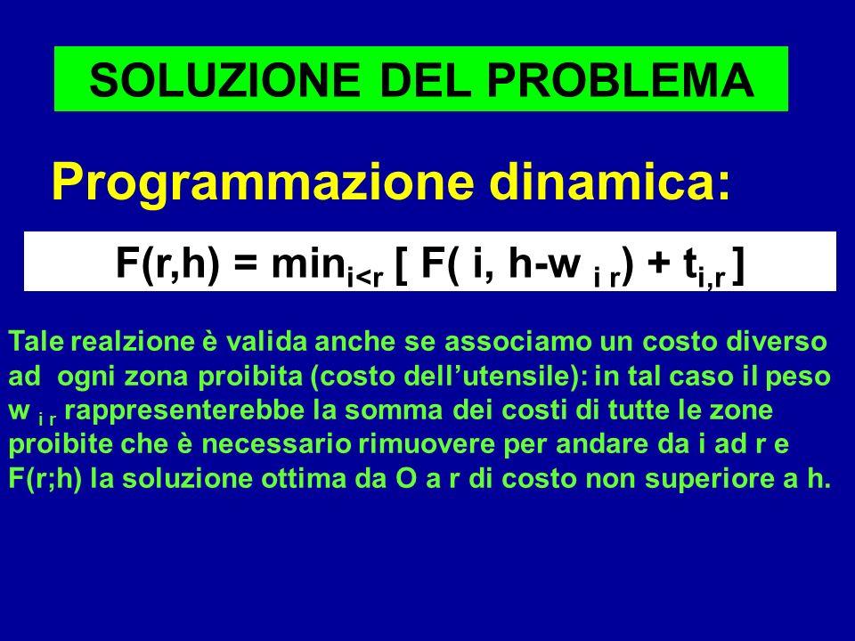SOLUZIONE DEL PROBLEMA Programmazione dinamica: F(r,h) = min i<r [ F( i, h-w i r ) + t i,r ] Tale realzione è valida anche se associamo un costo diver