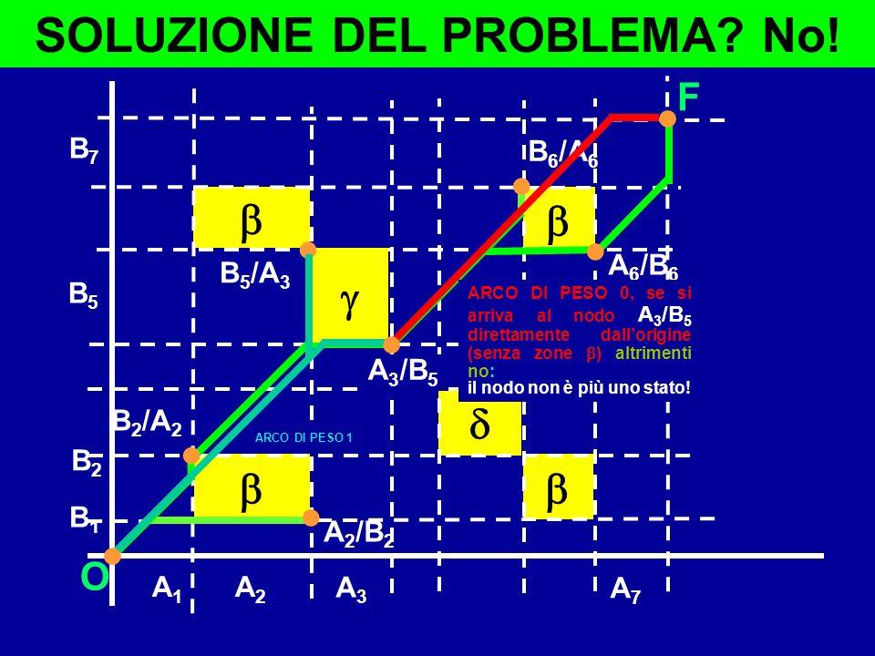 B1B1 B2B2 A7A7 B7B7 A1A1 A2A2 O F A 2 /B 2 A 6 /B 6 B 2 /A 2 B 6 /A 6 B 5 /A 3 B5B5 A3A3 SOLUZIONE DEL PROBLEMA? No! ARCO DI PESO 1 ARCO DI PESO 0, se