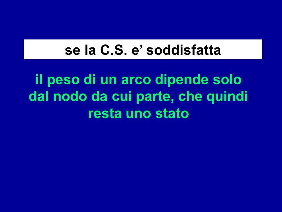 se la C.S. e soddisfatta il peso di un arco dipende solo dal nodo da cui parte, che quindi resta uno stato