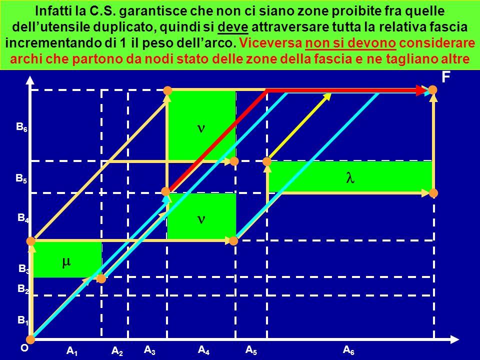 B1B1 B3B3 B6B6 A1A1 A2A2 B5B5 B4B4 A3A3 A4A4 A6A6 O F B2B2 A5A5 Infatti la C.S. garantisce che non ci siano zone proibite fra quelle dellutensile dupl