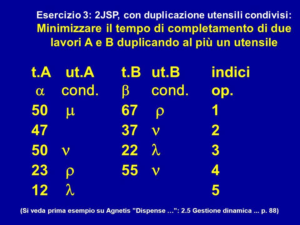 Esercizio 3: 2JSP, con duplicazione utensili condivisi: Minimizzare il tempo di completamento di due lavori A e B duplicando al più un utensile t.A ut