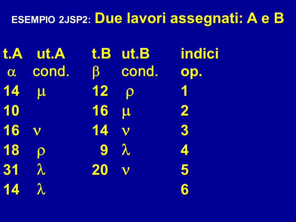 ESEMPIO 2JSP2: Due lavori assegnati: A e B t.A ut.At.But.Bindici cond. cond. op. 14 12 1 10 16 2 16 14 3 18 9 4 31 20 5 14 6