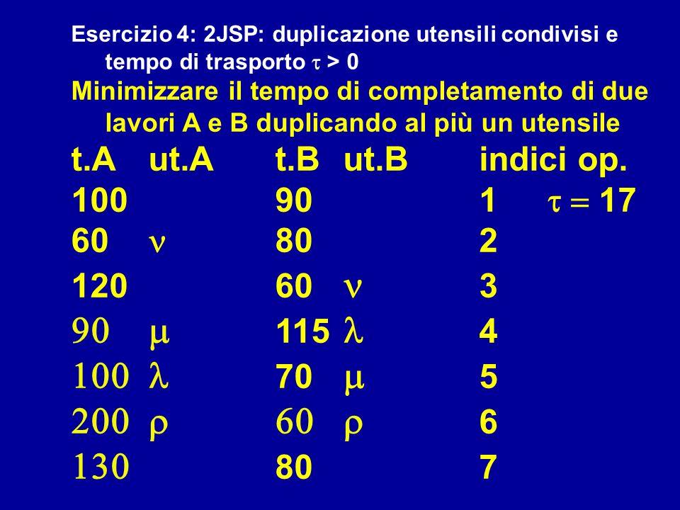 Esercizio 4: 2JSP: duplicazione utensili condivisi e tempo di trasporto > 0 Minimizzare il tempo di completamento di due lavori A e B duplicando al pi