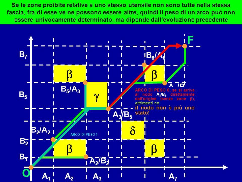 B1B1 B2B2 A7A7 B7B7 A1A1 A2A2 O F A 2 /B 2 A 3 /B 5 A 6 /B 6 B 2 /A 2 B 6 /A 6 B 5 /A 3 B5B5 A3A3 Se le zone proibite relative a uno stesso utensile n