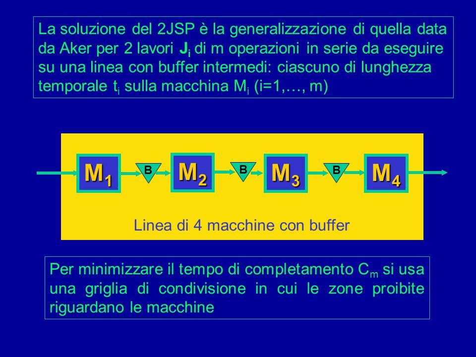 Linea di 4 macchine con buffer M1M1M1M1 M4M4M4M4 La soluzione del 2JSP è la generalizzazione di quella data da Aker per 2 lavori J i di m operazioni i
