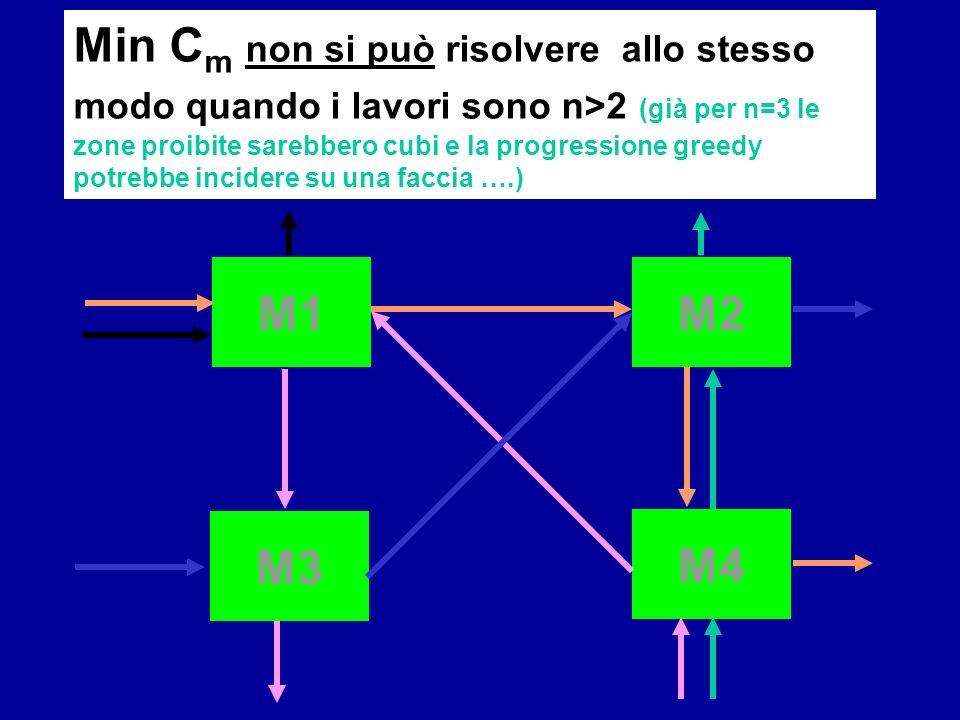 M1M2 M3 M4 Min C m non si può risolvere allo stesso modo quando i lavori sono n>2 (già per n=3 le zone proibite sarebbero cubi e la progressione greed