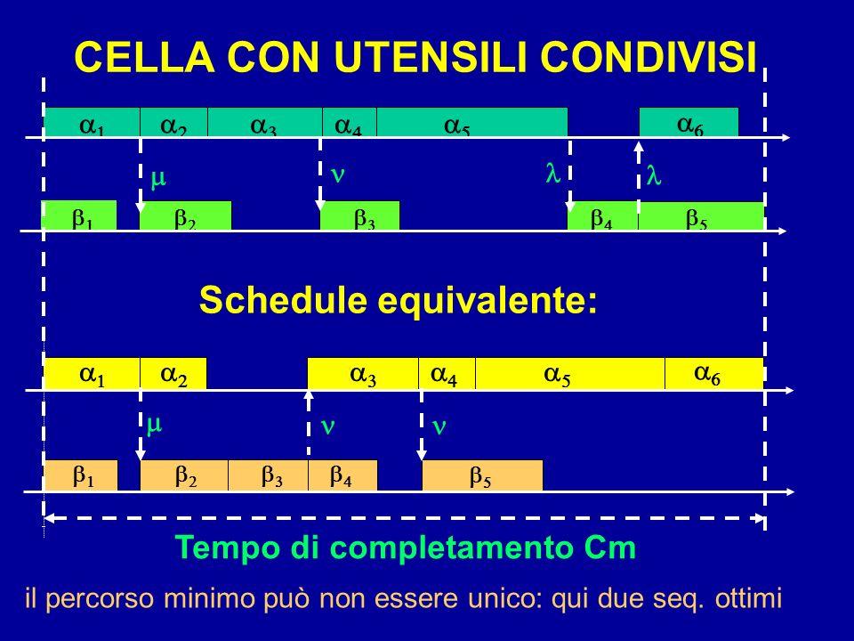 Tempo di completamento Cm Schedule equivalente: CELLA CON UTENSILI CONDIVISI il percorso minimo può non essere unico: qui due seq. ottimi
