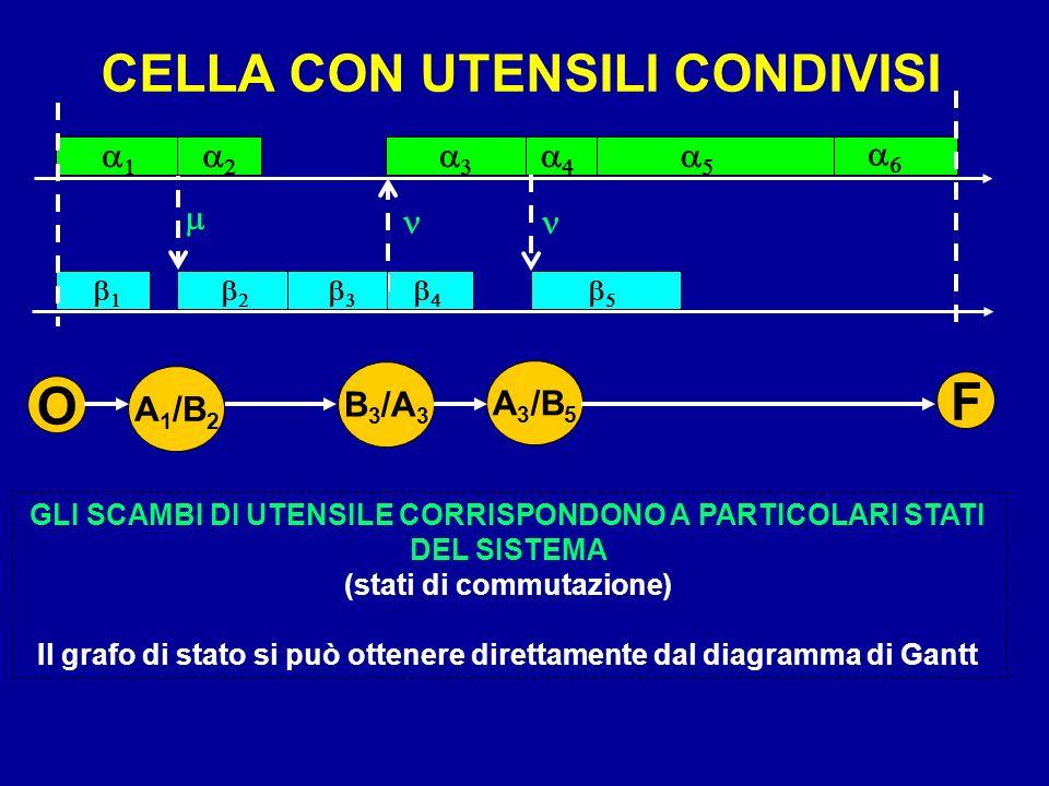 CELLA CON UTENSILI CONDIVISI GLI SCAMBI DI UTENSILE CORRISPONDONO A PARTICOLARI STATI DEL SISTEMA (stati di commutazione) Il grafo di stato si può ott
