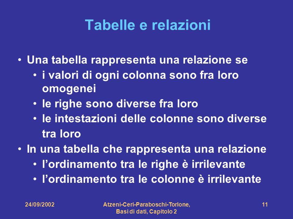 24/09/2002Atzeni-Ceri-Paraboschi-Torlone, Basi di dati, Capitolo 2 11 Tabelle e relazioni Una tabella rappresenta una relazione se i valori di ogni co