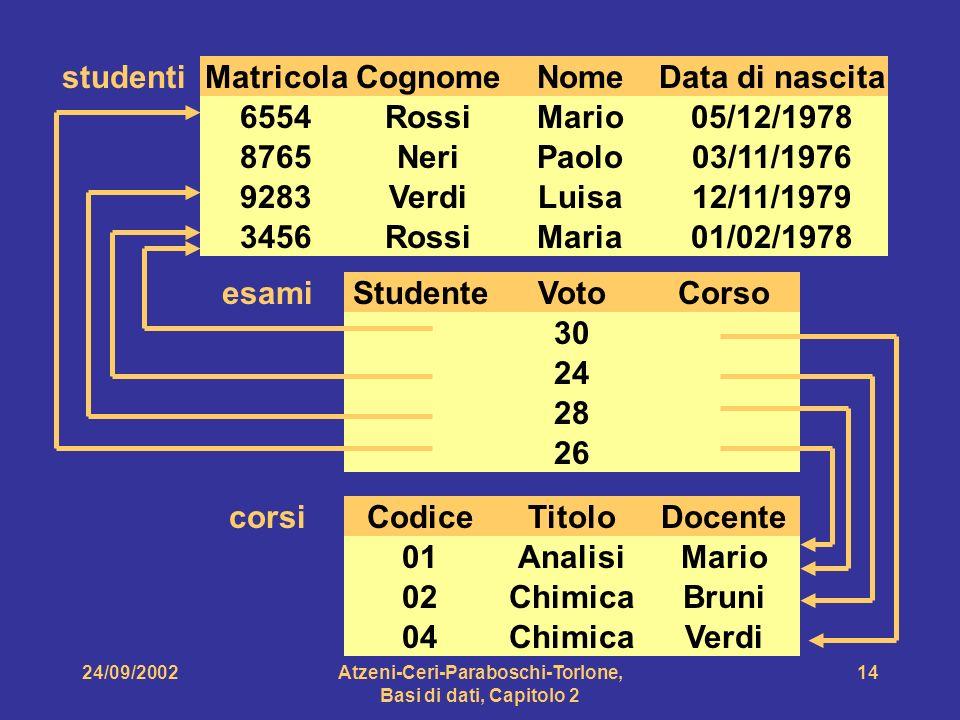 24/09/2002Atzeni-Ceri-Paraboschi-Torlone, Basi di dati, Capitolo 2 14 MatricolaCognomeNomeData di nascita 6554RossiMario05/12/1978 8765NeriPaolo03/11/