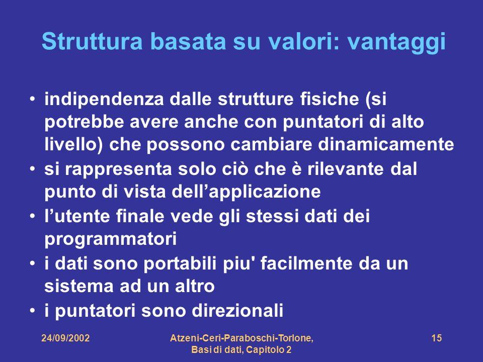 24/09/2002Atzeni-Ceri-Paraboschi-Torlone, Basi di dati, Capitolo 2 15 Struttura basata su valori: vantaggi indipendenza dalle strutture fisiche (si po