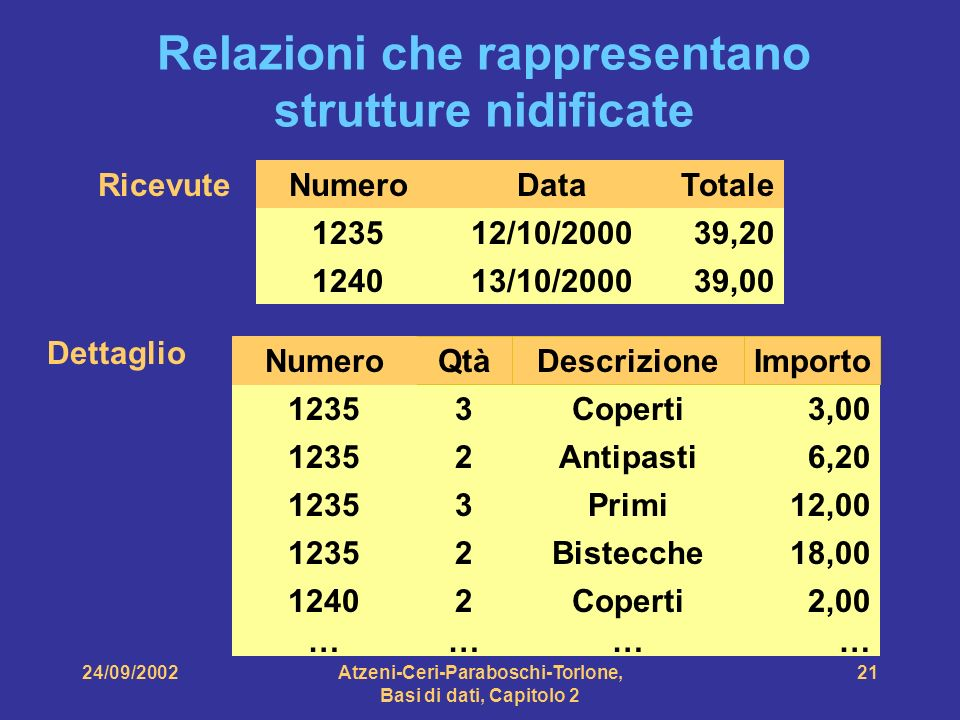 24/09/2002Atzeni-Ceri-Paraboschi-Torlone, Basi di dati, Capitolo 2 21 Relazioni che rappresentano strutture nidificate 1235 3Coperti3,00 2Bistecche18,