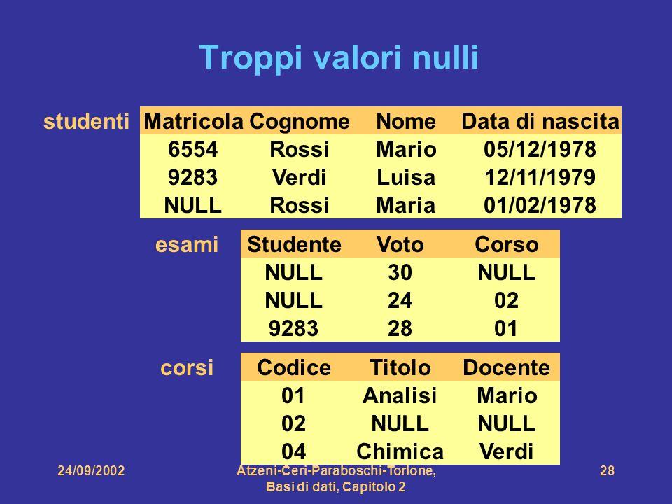 24/09/2002Atzeni-Ceri-Paraboschi-Torlone, Basi di dati, Capitolo 2 28 MatricolaCognomeNomeData di nascita 6554RossiMario05/12/1978 NULLRossiMaria01/02