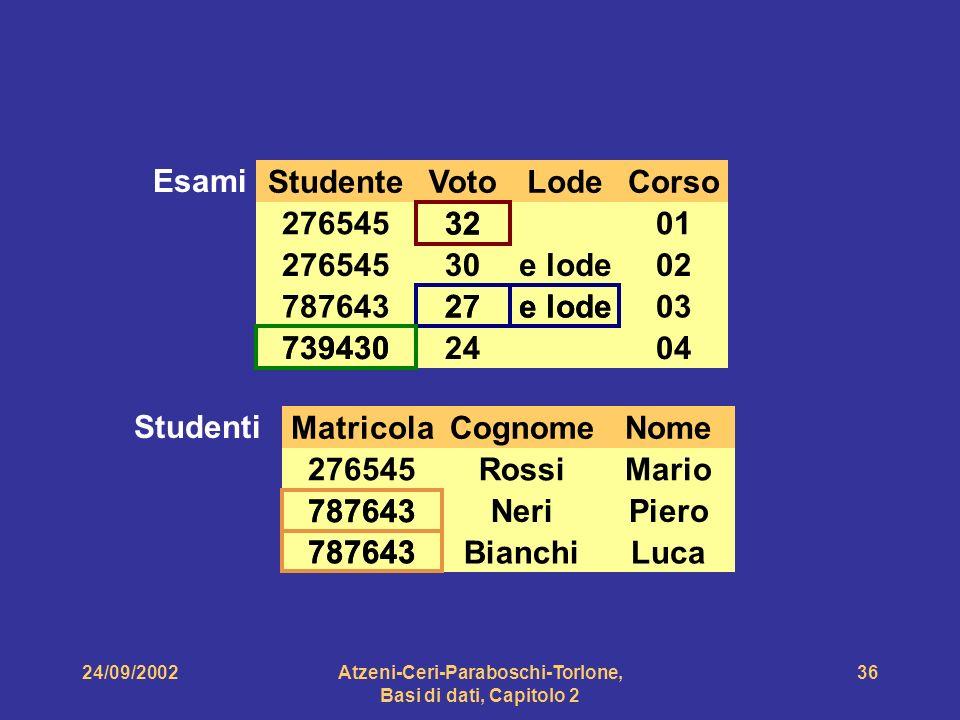 24/09/2002Atzeni-Ceri-Paraboschi-Torlone, Basi di dati, Capitolo 2 36 StudenteVotoLodeCorso 3201276545 30e lode02 78764327e lode03 7394302404 Esami Ma