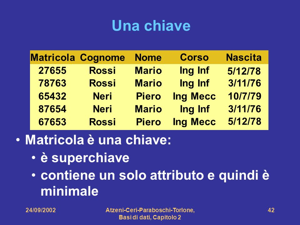 24/09/2002Atzeni-Ceri-Paraboschi-Torlone, Basi di dati, Capitolo 2 42 Una chiave Matricola è una chiave: è superchiave contiene un solo attributo e qu