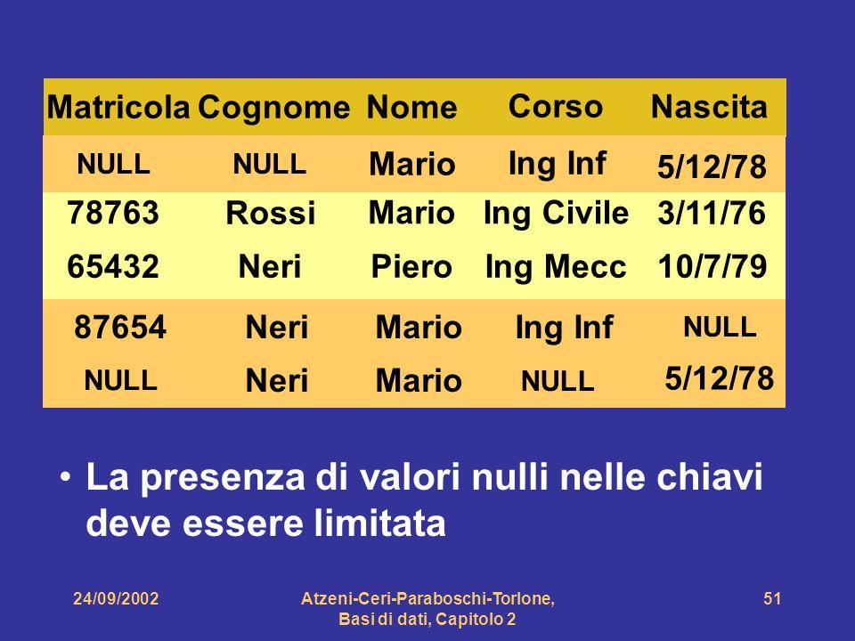 24/09/2002Atzeni-Ceri-Paraboschi-Torlone, Basi di dati, Capitolo 2 51 Matricola 78763 65432 Nome Piero Mario87654 NULL Mario Cognome Neri Rossi NeriMa