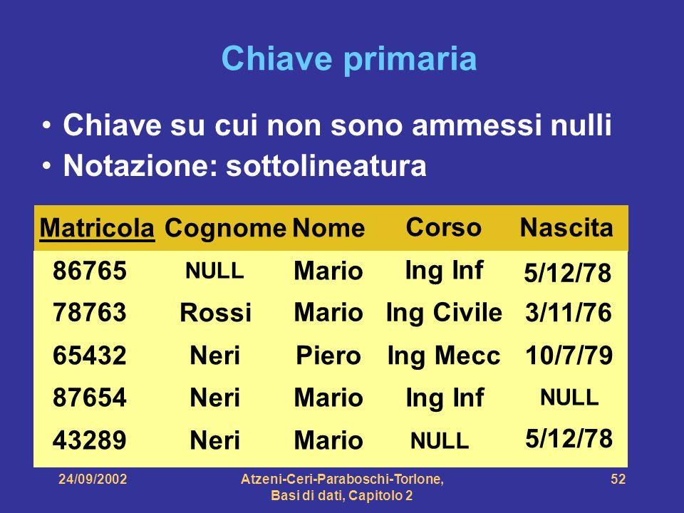 24/09/2002Atzeni-Ceri-Paraboschi-Torlone, Basi di dati, Capitolo 2 52 Chiave primaria Chiave su cui non sono ammessi nulli Notazione: sottolineatura M