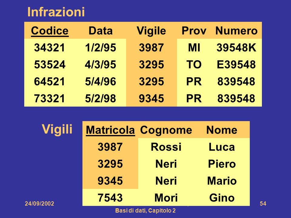 24/09/2002Atzeni-Ceri-Paraboschi-Torlone, Basi di dati, Capitolo 2 54 Matricola 3987 3295 9345 Vigili Cognome Rossi Neri Nome Luca Piero Mario MoriGin