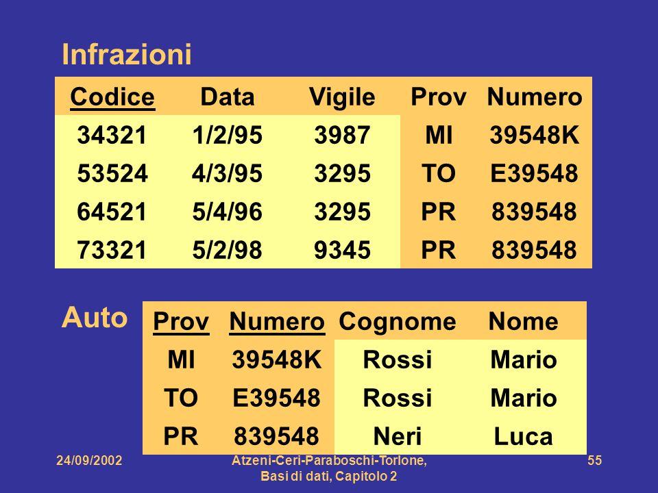 24/09/2002Atzeni-Ceri-Paraboschi-Torlone, Basi di dati, Capitolo 2 55 Auto ProvNumero MI TO PR 39548K E39548 839548 Cognome Rossi Neri Nome Mario Luca