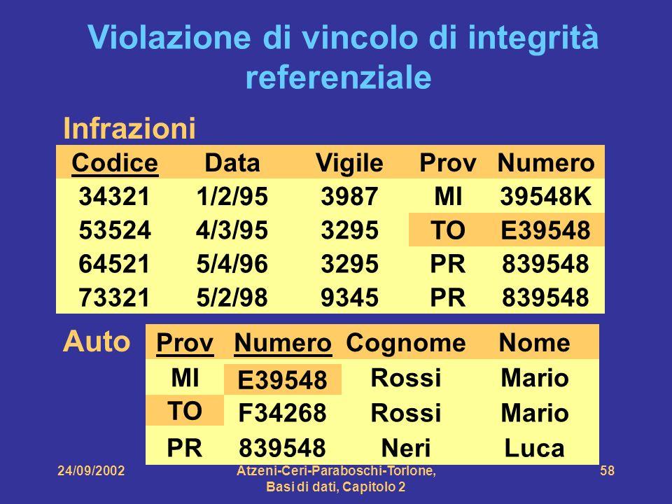 24/09/2002Atzeni-Ceri-Paraboschi-Torlone, Basi di dati, Capitolo 2 58 Infrazioni Codice 34321 73321 64521 53524 Data 1/2/95 4/3/95 5/4/96 5/2/98 Vigil