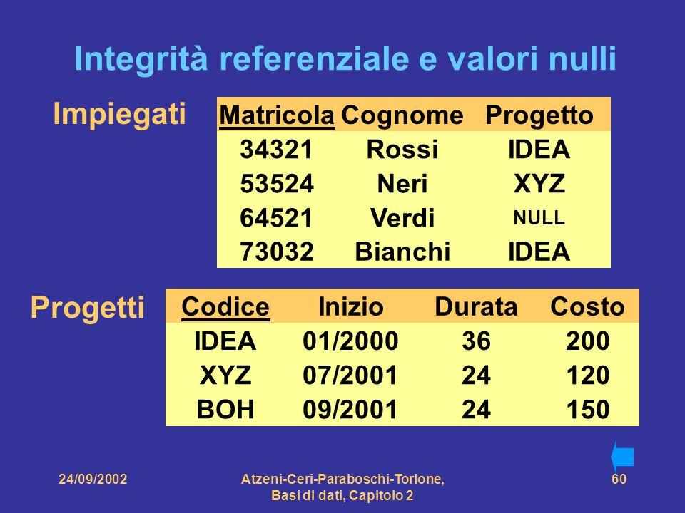 24/09/2002Atzeni-Ceri-Paraboschi-Torlone, Basi di dati, Capitolo 2 60 Integrità referenziale e valori nulli Impiegati Matricola 34321 64521 53524 Cogn