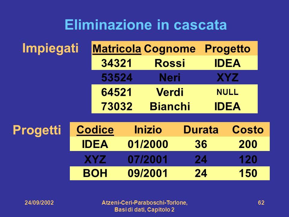 24/09/2002Atzeni-Ceri-Paraboschi-Torlone, Basi di dati, Capitolo 2 62 Eliminazione in cascata Impiegati Matricola 34321 64521 53524 Cognome Rossi Neri