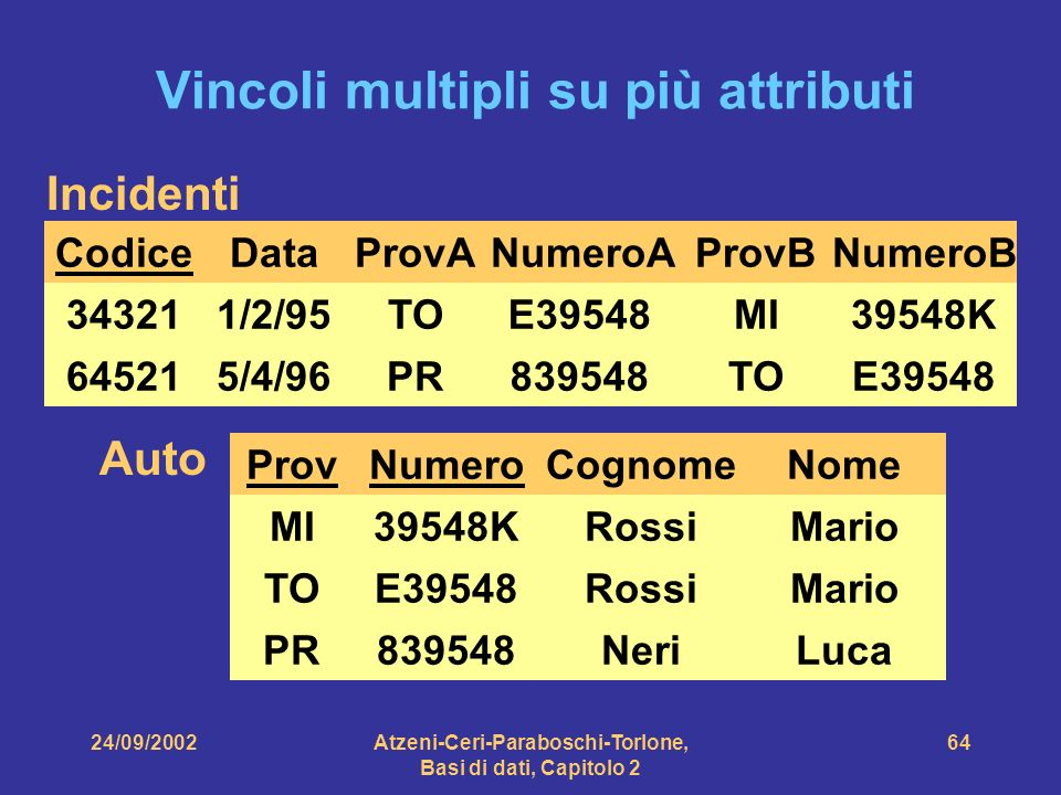 24/09/2002Atzeni-Ceri-Paraboschi-Torlone, Basi di dati, Capitolo 2 64 Auto ProvNumero MI TO PR 39548K E39548 839548 Cognome Rossi Neri Nome Mario Luca