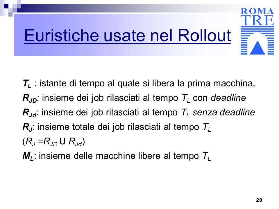 20 Euristiche usate nel Rollout T L : istante di tempo al quale si libera la prima macchina. R JD : insieme dei job rilasciati al tempo T L con deadli