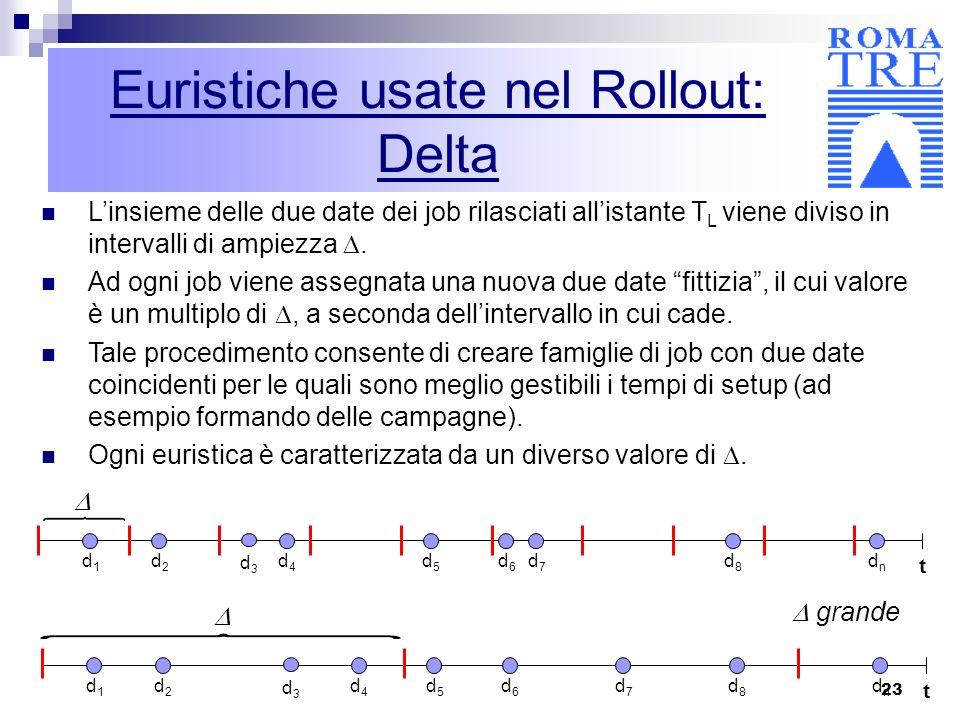 23 Euristiche usate nel Rollout: Delta Linsieme delle due date dei job rilasciati allistante T L viene diviso in intervalli di ampiezza. Ad ogni job v