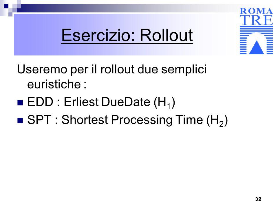 32 Esercizio: Rollout Useremo per il rollout due semplici euristiche : EDD : Erliest DueDate (H 1 ) SPT : Shortest Processing Time (H 2 )