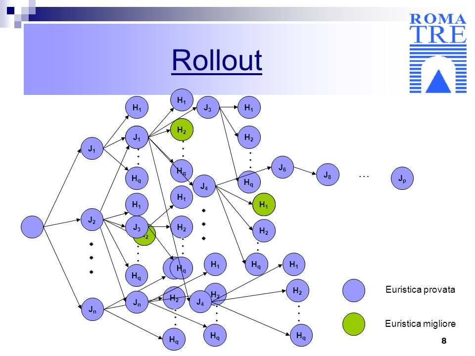 19 Caso di Studio Come detto il rollout è un algoritmo costruttivo, ovvero un algoritmo che, se applicato allo scheduling, costruisce una schedula aggiungendo un job alla volta, seguendo un insieme di regole che si propongono di salvaguardare lammissibilità e la qualità della soluzione.