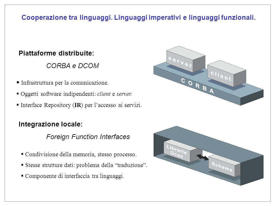 Foreign Function Interface (FFI) Storia Prima apparizione in Lisp: funzioni C come call out functions o foreign functions Definizione: collaborazione tra codice che viene eseguito in uno spazio degli indirizzi condiviso.