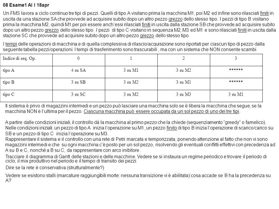 C M1 M2 SA SB SC BAC BAB 3 6 811 AA 22 BB CC A : M1(3) M2(4) SA(3) B : M3(2) M2(3) M1(2) SB(3) C : M3(3) M1(3) M3(3) SC(2) Periodo = 11 Transito A = 11 Transito B = 11 Transito C = 11 Mix: A, B, C Diagramma di Gantt Tracciare il diagramma di Gantt delle stazioni e delle macchine.