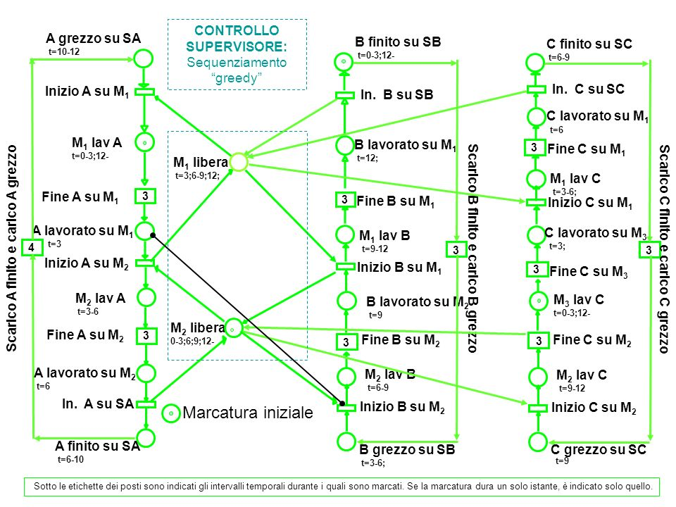 A C M1 M2 M3 SA SB SC BAC ABCAB C 3 69121518 21 C A 10 A 22 BB CC A : M1(3) M2(3) SA(4) B : M2(3) M1(3) SB(3) C : M2(3) M3(3) M1(3) SC(3) Periodo = 12 Transito A = 12 Transito B = 12 Transito C = 12 Mix: A, B, C Diagramma di Gantt Tracciare il diagramma di Gantt delle stazioni e delle macchine.