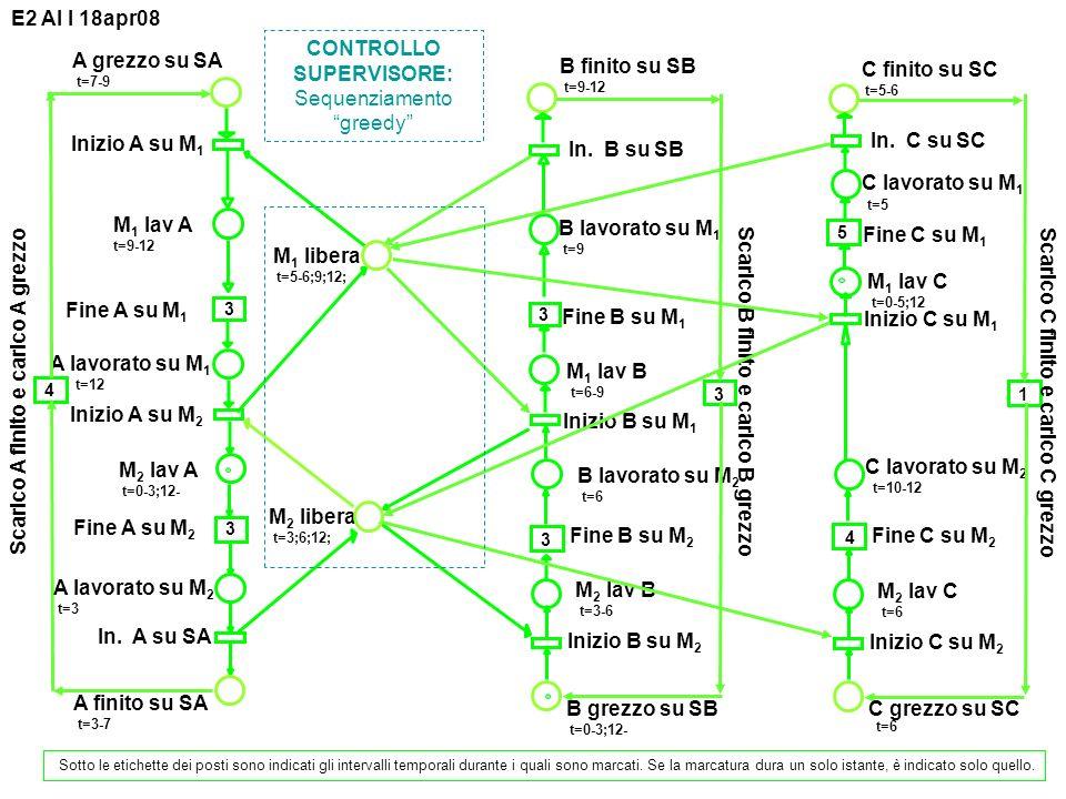 M1 M2 SA SB SC A : M1(3) M2(3) SA(4) B : M2(3) M1(3) SB(3) C : M2(4) M1(5) SC(1) Periodo = 12 Mix: A, B, C Diagramma di Gantt Tracciare il diagramma di Gantt delle stazioni e delle macchine.