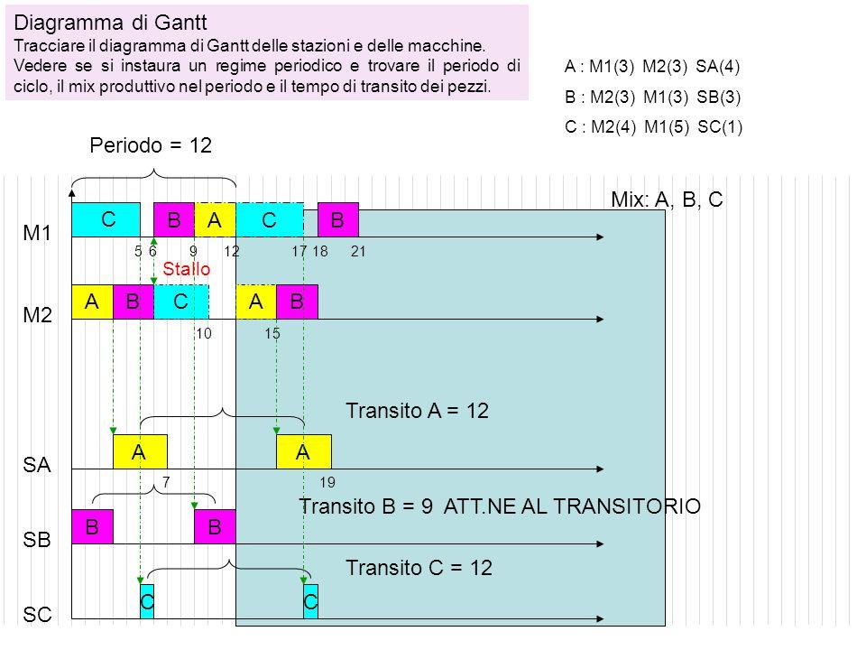 C M1 M2 S C B A 5 6 8 11 A ABC A : M3(3) M2(5) S(3) B : M3(2) M2(4) M3(2) S(3) C : M3(3) M1(5) S(2) Periodo =11 Transito A = 11 Mix: A, B, C Diagramma di Gantt Tracciare il diagramma di Gantt delle stazioni e delle macchine.