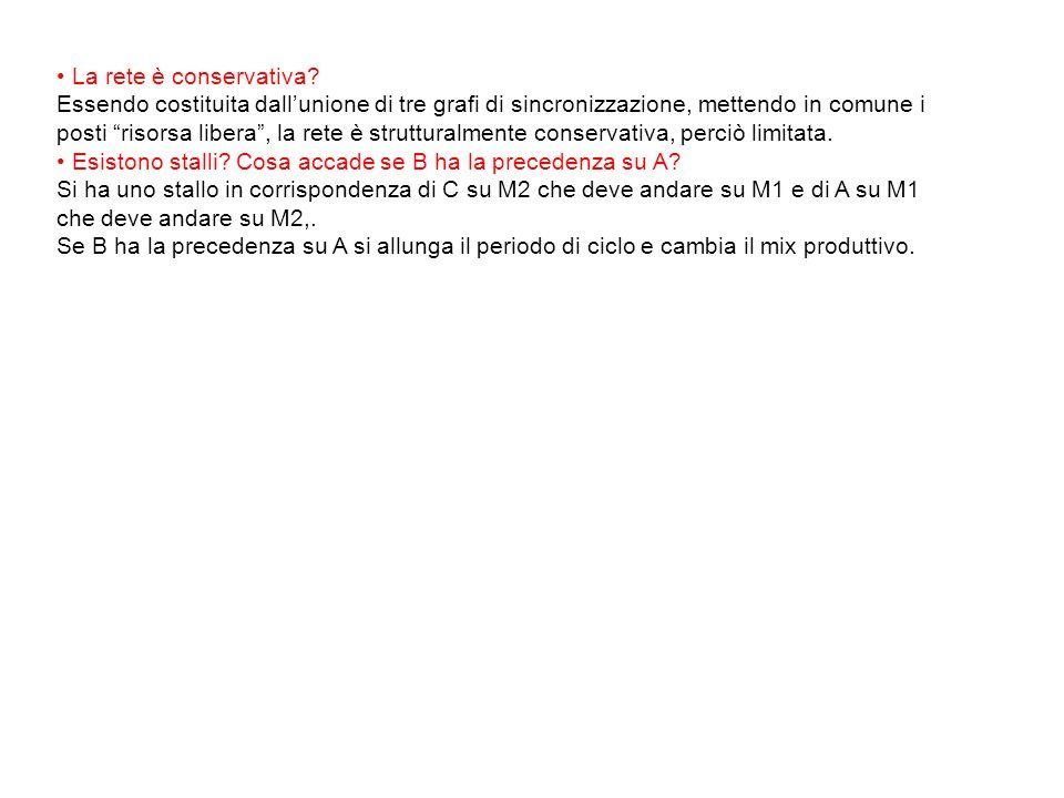 Fine A su M 1 Inizio A su M 1 Inizio A su M 2 M 1 lav A t=9-12 A lavorato su M 1 t=12 M 2 lav A t=0-3;12- Fine A su M 2 A finito su SA t=3-7 In.