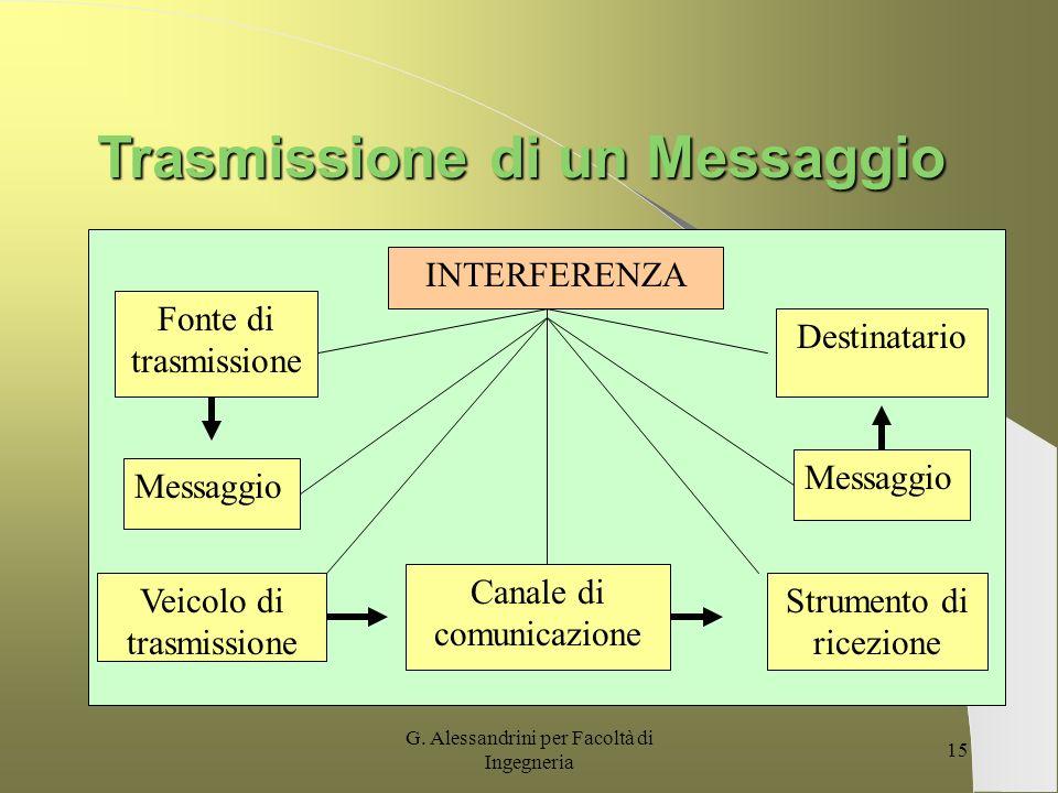 G. Alessandrini per Facoltà di Ingegneria 14 Strumento di Ricezione E il mezzo col quale la persona raccoglie il messaggio