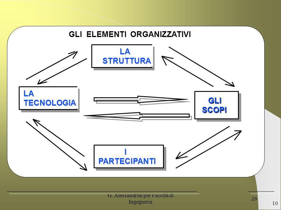 G. Alessandrini per Facoltà di Ingegneria 25 IL CONCETTO DI ORGANIZZAZIONE Lorganizzazione è una struttura sociale creata da individui per facilitare